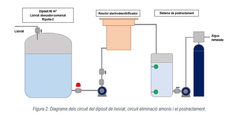Electrodesnitrificació prova pilot esquema