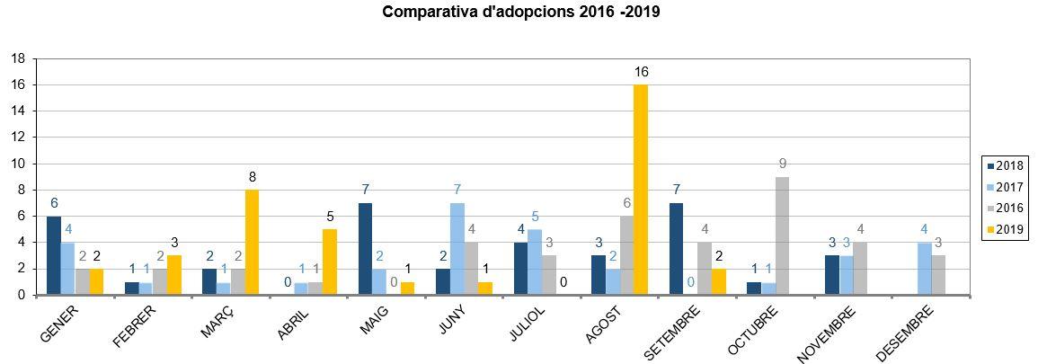 Refugi comparativa adopcions 2016-2019