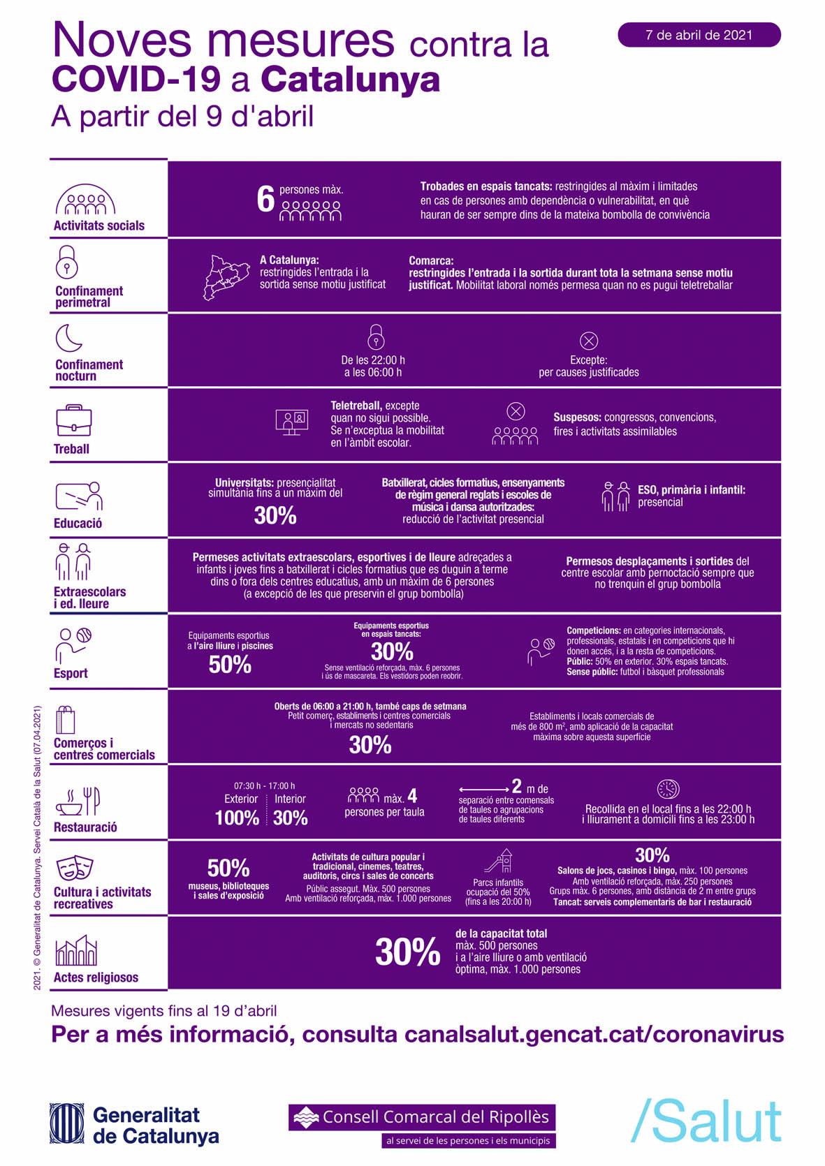 Detall de les mesures anticovid que entren en vigor el 9 d'abril de 2021