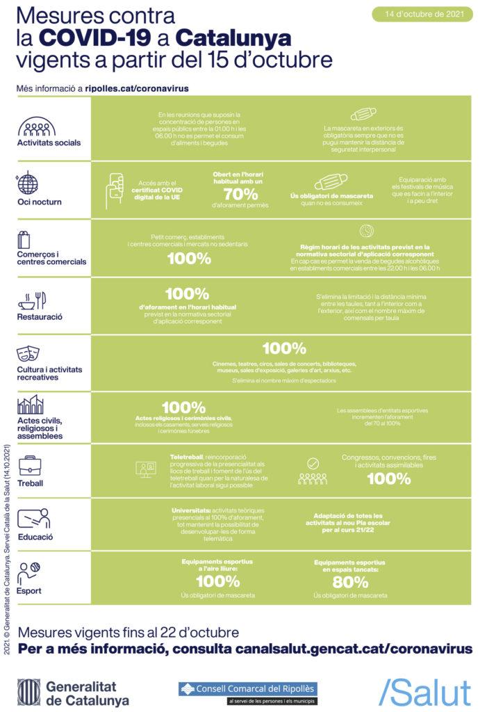 Detall de les mesures anticovid que entren en vigor el 15 d'octubre del 2021